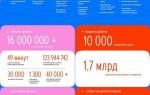 Яндекс.Дзен представил статистику в честь 5-летия