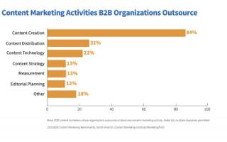 Чек-лист: 5 шагов к масштабированию контент-маркетинга без потери качества