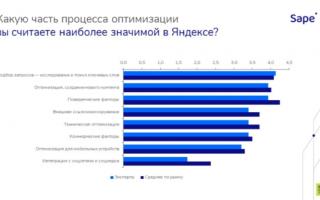 90% специалистов выделяют бюджет на ссылки. Sape и SEOnews публикуют исследование рынка SEO