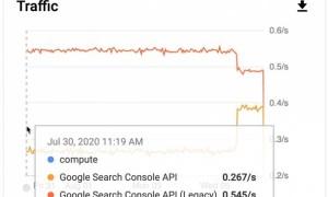 Google внес изменения в инфраструктуру Search Console API