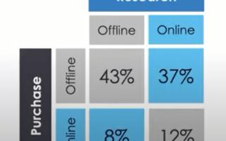 eTarget: CJM в e-commerce – почему важно работать с клиентом на всех этапах пути пользователя