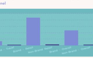 Что объединяет успешные e-commerce сайты? Исследование KPI