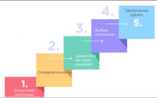 Блог интернет-магазина: зачем вести, откуда брать темы и как структурировать статьи. Взгляд SEO-специалиста