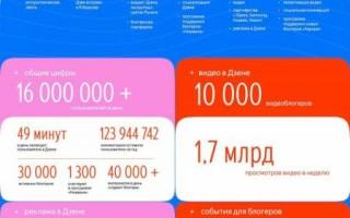 Яндекс.Дзену исполнилось пять лет: достижения платформы