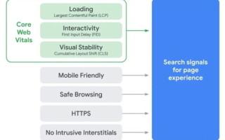 Google анонсировал новый сигнал ранжирования Page Experience