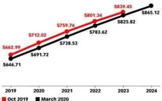 eMarketer скорректировал прогноз роста рекламного рынка с учетом коронавируса