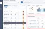 Комплексный анализ конкурентов с инструментами SE Ranking