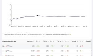 «Анализ сайта»: обновления за июль