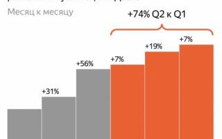Рекламные посты Яндекс. Дзен привлекли на 74% больше пользователей
