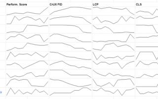 Автоматизация сбора данных Core Web Vitals в Google Таблицах на своем сайте и сравнение с конкурентами