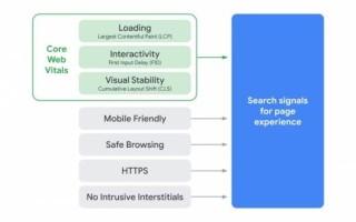 Optimization 2020: Google про Core Web Vitals и метрики здорового сайта