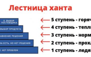 Как продавать больше во ВКонтакте, используя сегментацию и вовлекающий контент