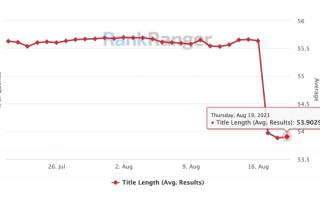 Google заменяет теги Title  заголовками H1 с середины августа