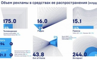 Рекламный рынок России вырос только за счет интернета