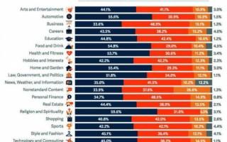 ТОП источников трафика для сайтов разных категорий. Исследование