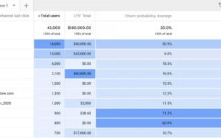 Google представил новую версию Google Analytics