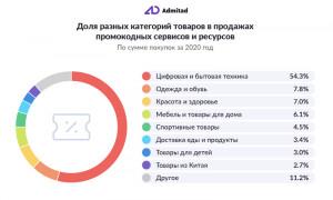 Продажи товаров и услуг через промокодные сервисы в России выросли на 71%