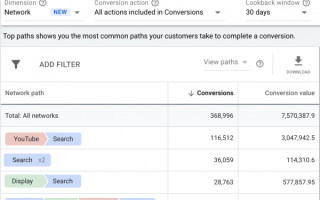 Google Ads обновил отчеты по атрибуции