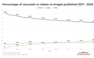 Карусель в Instagram обладает самым высоким показателем вовлечённости аудитории