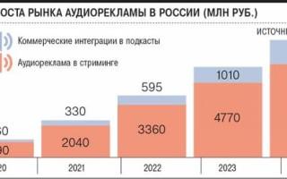 Прогнозы по рынку аудиорекламы в России