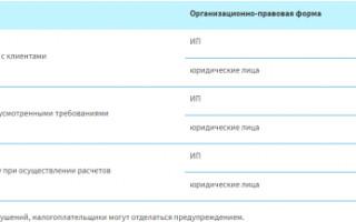 С 1 июля ИП должны установить онлайн-кассы
