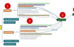 Кластеризация наоборот: как автоматизировать рутинную работу