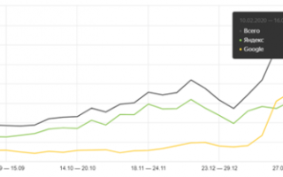 Как мы увеличили трафик из Яндекса более чем в 3 раза за неделю на сайте клиники. Кейс