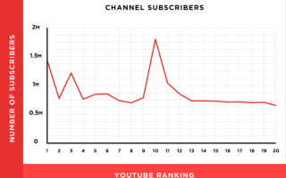 9 мифов о продвижении на YouTube