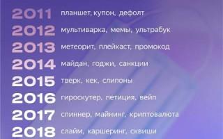 «Слова года» по версии Яндекса за последние 10 лет