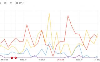 Кейс: Яндекс.Маркет VS Яндекс.Директ – какая реклама приносит больше продаж интернет-магазинам