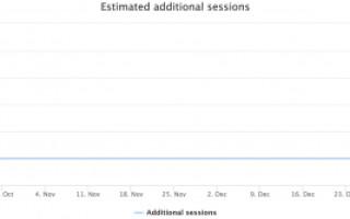 Исследование SearchPilot: как даты в заголовках влияют на трафик
