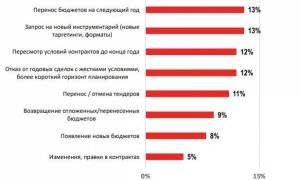 IAB Russia исследовала влияние коронавируса на рынок интерактивной рекламы в России