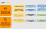 Amazon изменил условия по начислению комиссионных выплат
