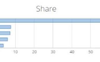 Составлен международный рейтинг популярных веб-браузеров