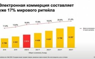 Вебмастерская: тренды и статистика рынка интернет-торговли в России