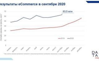 Российский рынок e-commerce в сентябре 2020 года побил рекорды мая. Исследование Data Insight