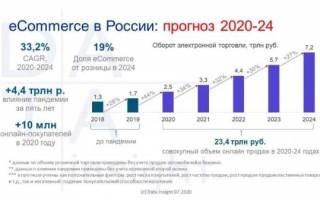 DataInsight: прогноз развития рынка e-commerce в России в 2020-2024 гг