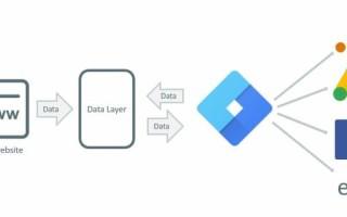Полное руководство по уровню данных (dataLayer) в Google Tag Manager
