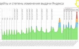 Новый алгоритм Яндекса YATI — что это такое и как работает