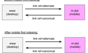 Google: должен ли канонический тег содержать URL на десктопную версию при переходе Google на mobile first indexing