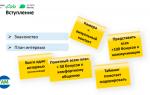 Проведение технического интервью с аналитиками: опыт Ak Bars Digital