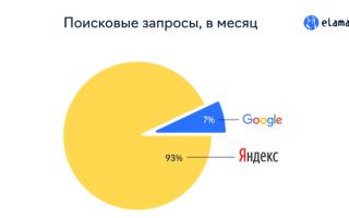 Как приоритетное размещение в Яндекс.Картах увеличило количество лидов в 12 раз. Кейс