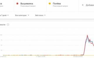 Как использовать Google Trends для SEO: 8 задач на примерах