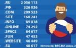 Какие домены предпочитают пользователи рунета
