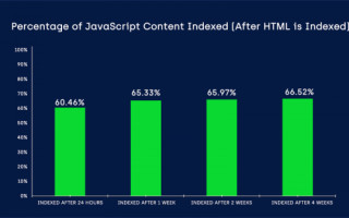 Как быстро Google индексирует JS-контент — исследование