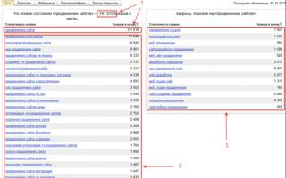 Как провести оптимизацию сайта интернет-магазина. Подробная инструкция