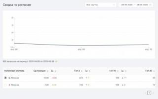 Обновление Анализа сайта: сводка и история позиций по запросам