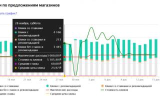 В Маркете обновилась страница статистики услуги «Рекомендованные магазины»