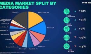 GroupM: российский рынок рекламы вырастет на 5% в 2021 году