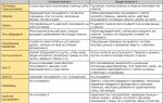 Google Analytics 4: гайд по обновленной системе аналитики